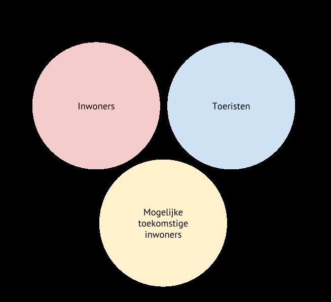 drie losstaande cirkels illustreren drie mogelijke doelgroepsegmenten