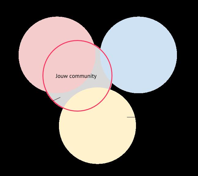 een vierde cirkel overlapt de drie doelgroepsegmenten: je community bedraagt delen uit de drie segmenten, maar ook mensen die onder geen van de drie vallen