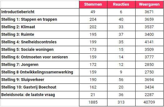 tabel toont aan dat de stemmen, reacties en weergaven vrij gelijkmatig verdeeld zijn over de tien stellingen heen