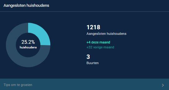 grafieken met conversie en groei Hoplr-gebruikers in Olen