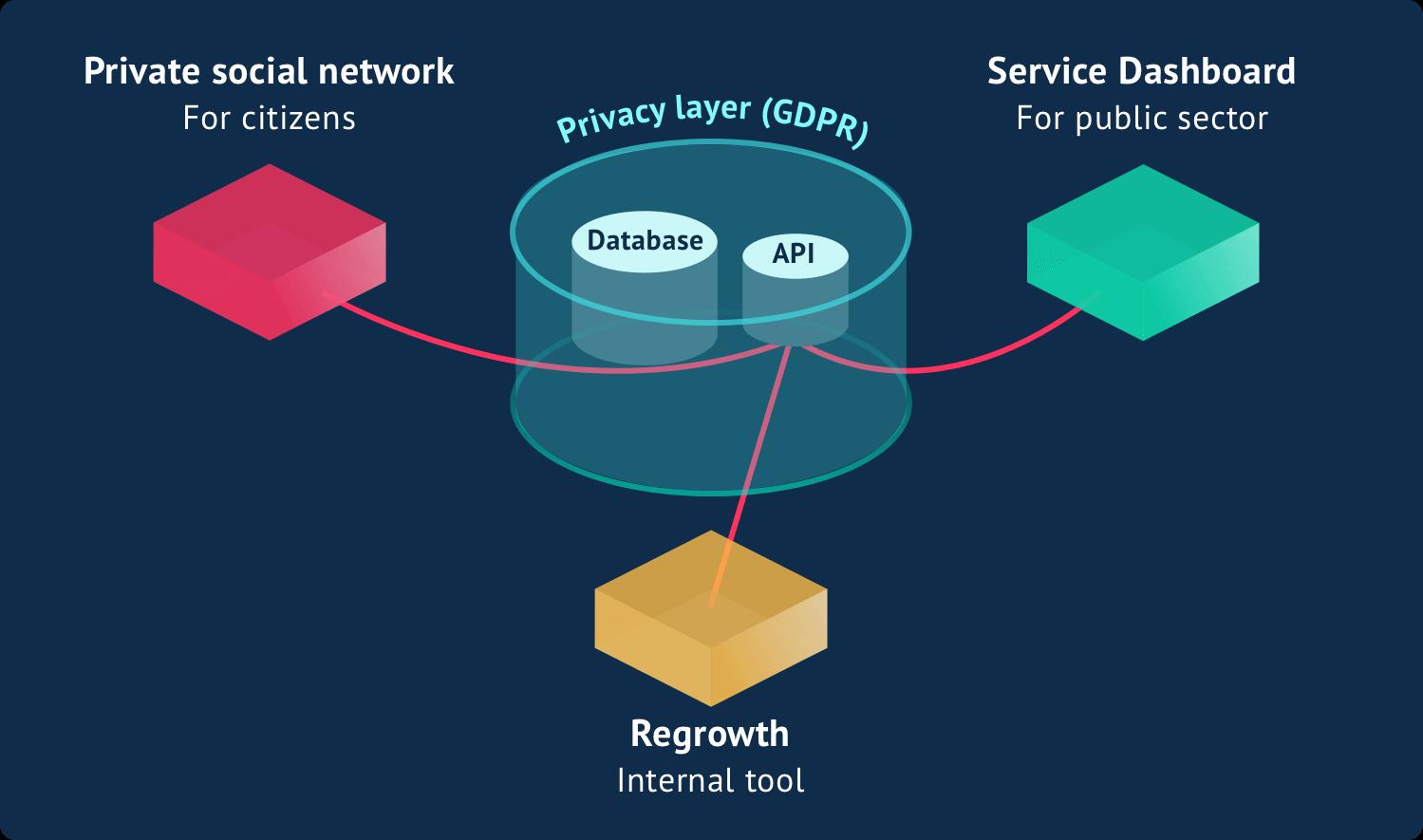 structuur van de drie producten: het sociale netwerk, het Service Dashboard en Regrowth zijn geconnecteerd door een centrale API, maar zijn verder van elkaar afgesloten (privacy)