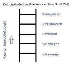 participatieladder: van informeren naar raadplegen, adviseren, coproduceren en uiteindelijk meebeslissen