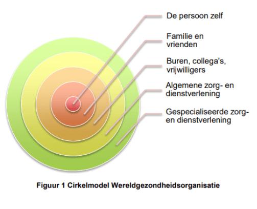 cirkel met verschillende lagen illustreert de sociale kring met het individu als middelpunt, familie en vrienden als eerste laag, buren als tweede, algemene en gespecialiseerde zorginstellingen als respectievelijk derde en vierde laag