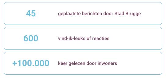 tabel met daarin te lezen: 45 berichten geplaatst door stad Brugge, 600 vind-ik-leuks en meer dan 100.000 keer gelezen door inwoners