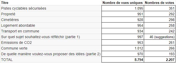 Tableau des résultats du projet participatif de Wavre Sainte Catherine