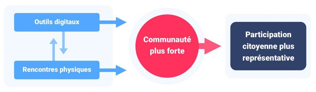 Schéma communauté forte complémentarité outils digitaux et rencontres physiques