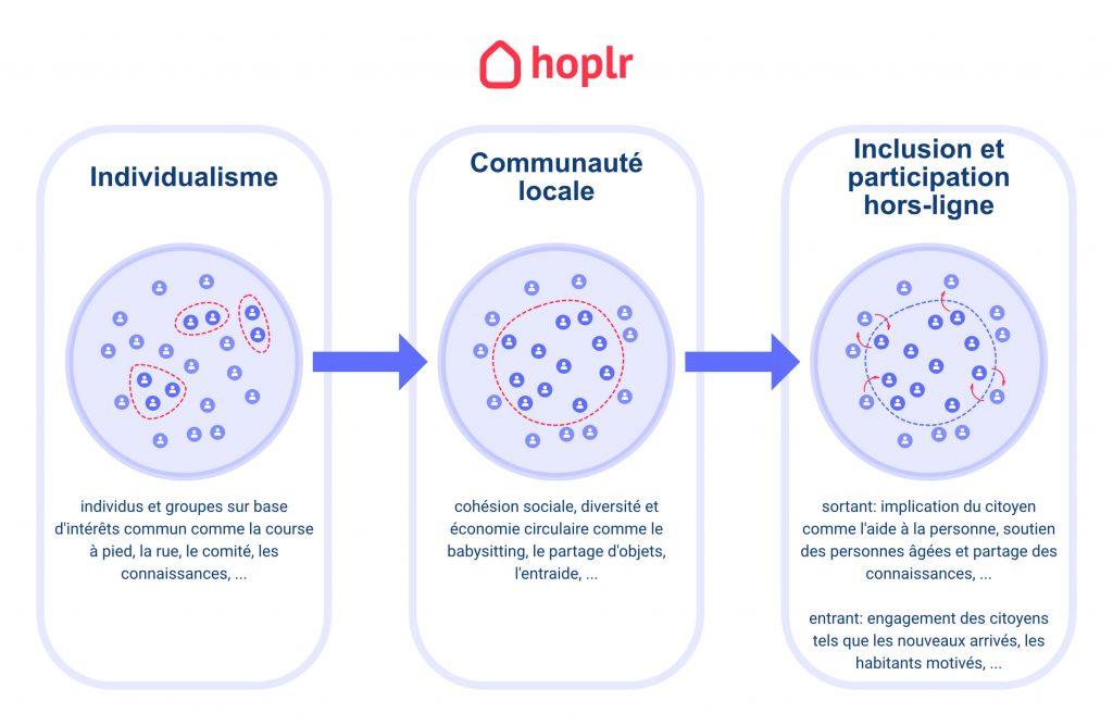 illustration du développement de l'engagement par la création de communautés