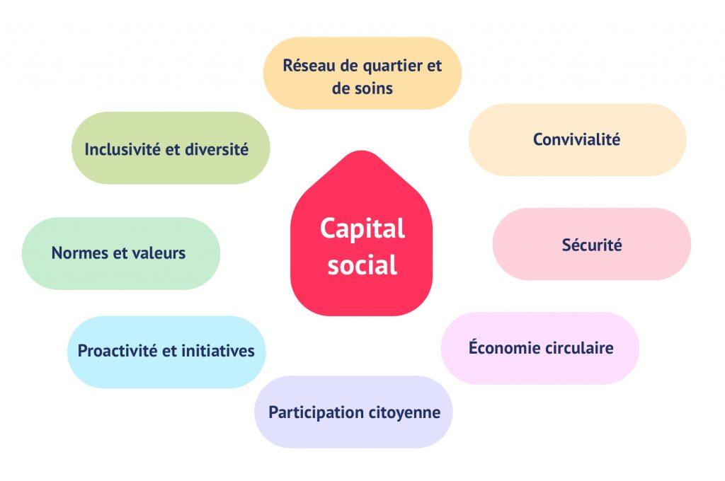 Capital social: réseau de quartier et de soins, convivialité, sécurité, économie circulaire, participation citoyenne, proactivité et initiatives, normes et valeurs, inclusivité et diversité