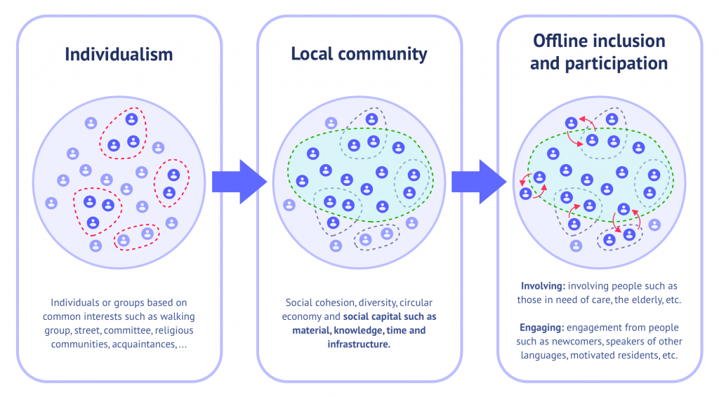 From individualism to local community to offline inclusion and citizen participation