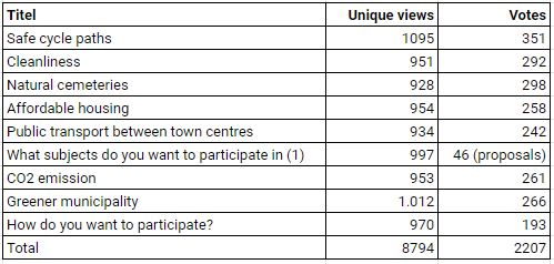 Table with the eight questioned themes: safe cycle paths, cleanliness, natural cemeteries, affordable housing, public transport between town centres, participation, co2 emission, greener municipality, with an average of some 950 views and 270 votes.