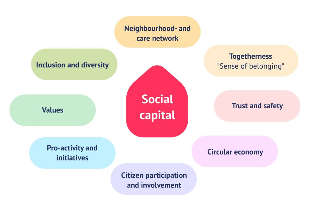 8 dimensions of social capital: community and care network, sense of belonging, trust and security, circular economy, participation and involvement, pro-activity and initiatives, values, inclusion and diversity