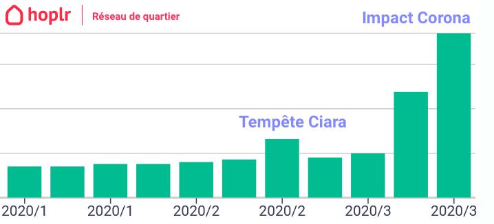 Graphique: le nombre de messages sur Hoplr a triplé