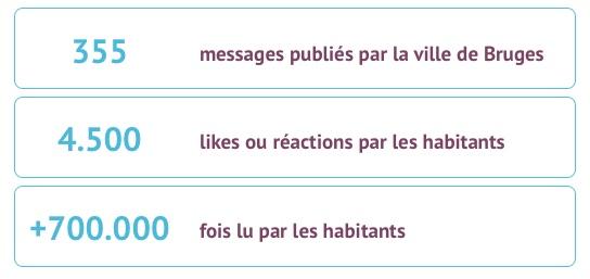 quelques chiffres sur hoplr comme: nombre de messages publiés par la ville de Bruges, nombre de réactions sur ces messages par les habitants etc.