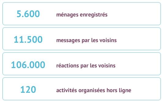 Quelques chiffres sur Hoplr: nombre d'enregistrements, nombre de messages, nombre de réactions, nombre d'activités organisées