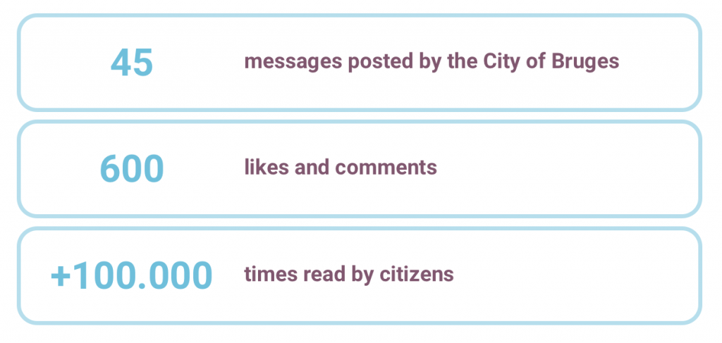 45 messages posted by the City of Bruges, 600 likes and comments, +100.000 times read by citizens