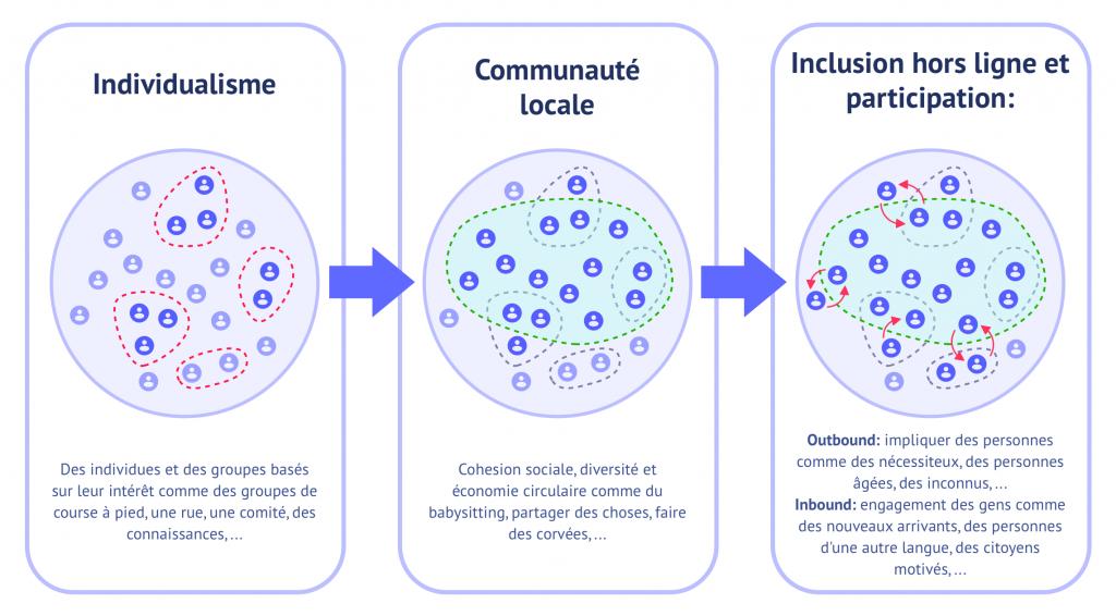 Une image montre le trajet de l'individualisme vers une communauté locale, créant de la cohésion sociale, pour parvenir à l'inclusion et à la participation citoyenne.
