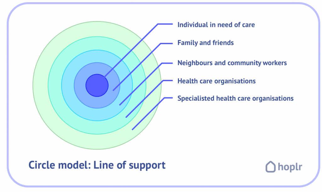 circle with different layers illustrates the social circle with the individual as center, family and friends as first layer, neighbors as second, general and specialized care institutions as third and fourth layer respectively.