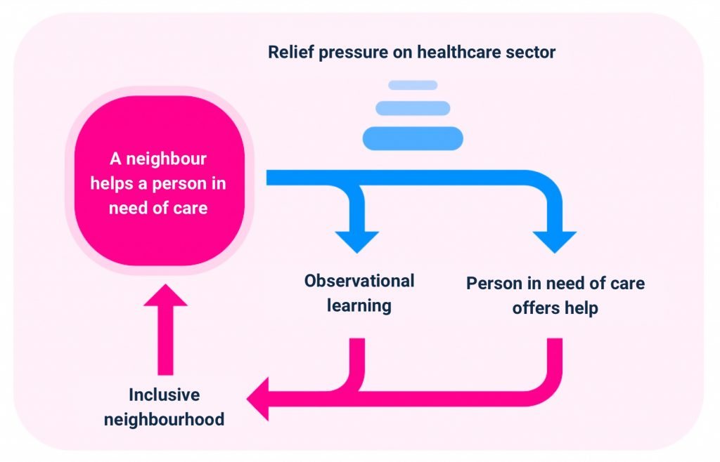 Illustration shows our vision on neighborhood care: when neighbours in need of help use Hoplr to direct their care questions to the neighbourhood, this firstly alleviates the pressure on the care sector. Secondly, other people in need of care are stimulated to do the same. And finally, those in need are now also able to respond to requests for help (such as cooking a bowl of soup). All this leads to a more inclusive neighbourhood, which makes asking help requests more accessible… A vicious circle.