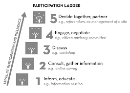 citizen partition ladder: inform, consult, dicuss, engage and decide together as the five steps towards citizen participation